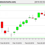 VNQ charts on March 2, 2016