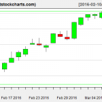 VNQ charts on March 9, 2016
