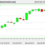 VNQ charts on March 11, 2016
