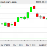 VNQ charts on March 29, 2016