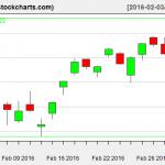 VTI charts on March 2, 2016