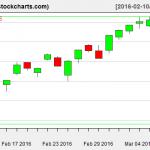 VTI charts on March 9, 2016