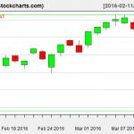 VTI charts on March 10, 2016
