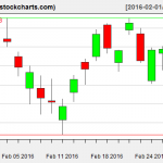XLE charts on February 29, 2016