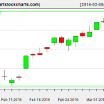 YHOO charts on March 4, 2016