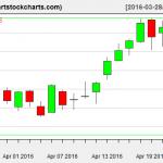 AMZN charts on April 22, 2016