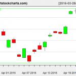EWG charts on April 22, 2016