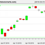 EWG charts on April 28, 2016