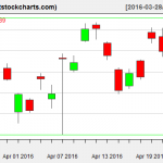 GLD charts on April 22, 2016