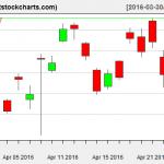 GLD charts on April 26, 2016