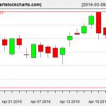 GOOG charts on April 22, 2016