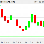 IBB charts on March 31, 2016