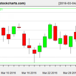 IBB charts on April 1, 2016