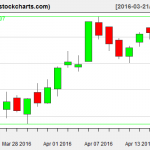 IBB charts on April 18, 2016