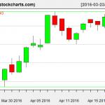IBB charts on April 20, 2016
