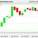 IBB charts on April 22, 2016