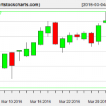 MSFT charts on April 1, 2016