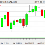MSFT charts on April 8, 2016