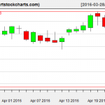 MSFT charts on April 22, 2016