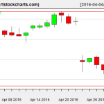 MSFT charts on April 29, 2016