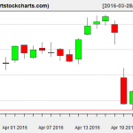 NFLX charts on April 22, 2016