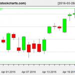 SPY charts on April 22, 2016