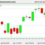 SPY charts on April 26, 2016
