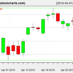 SPY charts on April 28, 2016