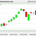 TSLA charts on April 1, 2016