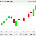 TSLA charts on April 8, 2016