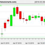 TSLA charts on April 22, 2016