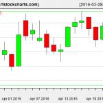 TWTR charts on April 22, 2016