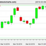 VNQ charts on April 5, 2016