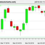 VNQ charts on April 8, 2016