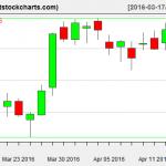 VNQ charts on April 14, 2016