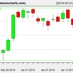 VNQ charts on April 18, 2016
