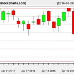 VNQ charts on April 22, 2016