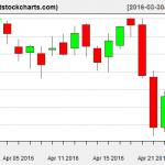 VNQ charts on April 26, 2016