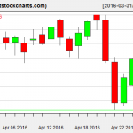 VNQ charts on April 27, 2016