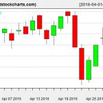 VNQ charts on April 28, 2016