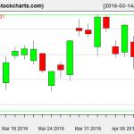 VTI charts on April 11, 2016