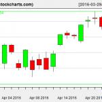 VTI charts on April 25, 2016