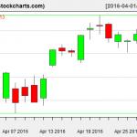VTI charts on April 28, 2016