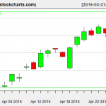 XLE charts on April 27, 2016