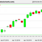XLE charts on April 28, 2016