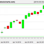 XLE charts on April 29, 2016