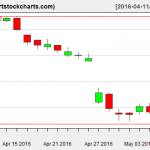 AAPL charts on May 6, 2016