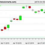 EWG charts on May 2, 2016