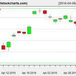 EWG charts on May 3, 2016