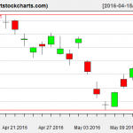 EWG charts on May 12, 2016